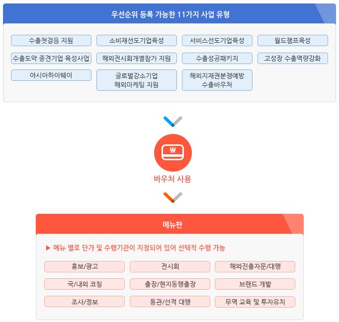 첨단 헬로티 수출바우처사업 공식 수행기관